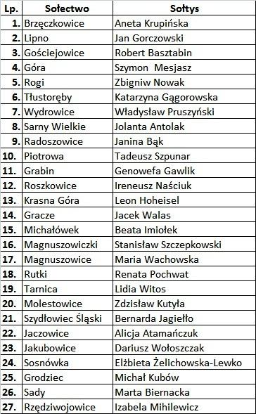 lista sołtysów.jpeg